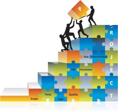 Менеджмент: продукты, проекты (Project: Scope, Time, Cost, Quality, HR, Procurement, Risk, Communication) (сайт Минской школы киноискусства)
